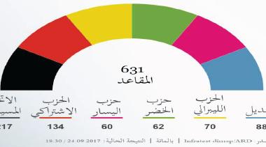الانتخابات الألمانية .. خطوة الى الوراء بصعود اليمين المتطرف