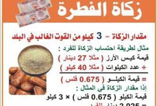 ماهي زكاة الفطر ومن المستحقون لها وفقاً للأزهر ودار الإفتاء